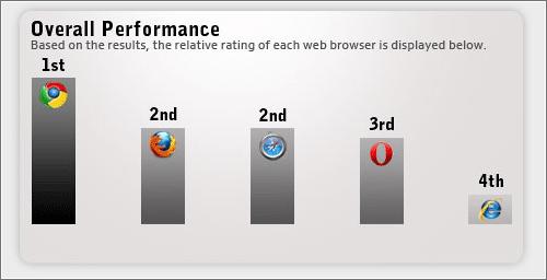 Cuál es el navegador web más rápido