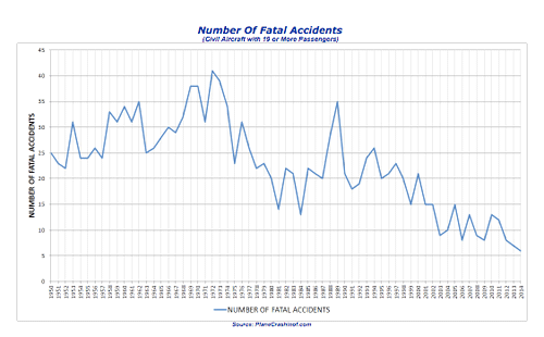 Numero-Accidentes-Fatales-Avion-2014-1