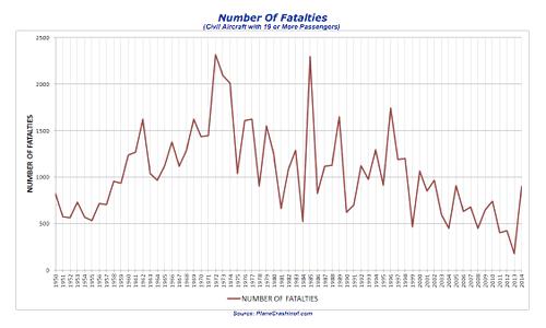 Numero-De-Fallecidos-Avion-2014-1
