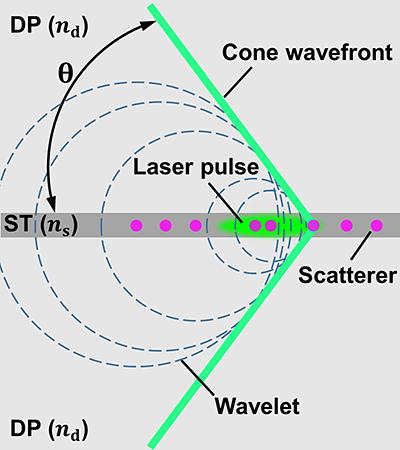 Graban por primera vez una onda de choque de luz simulada