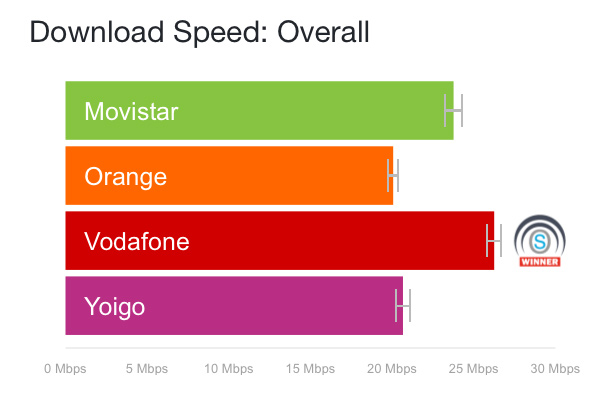 Opensignal 3g 4g spain march 18