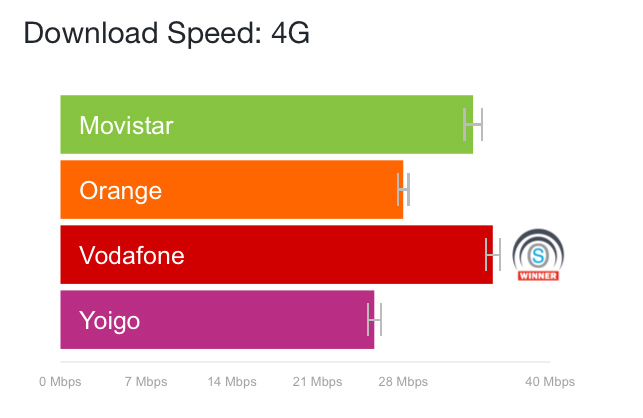 Opensignal 4g spain march 18