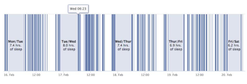 Patrón de sueño en Facebook