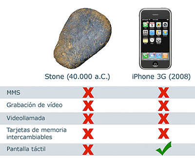 Piedra vs. iPhone
