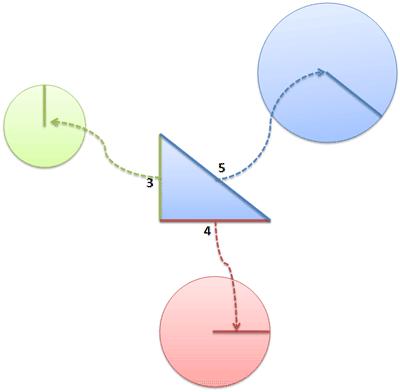 Teorema de Pitágoras, aplicado a círculos