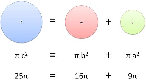 25π = 16π + 9π