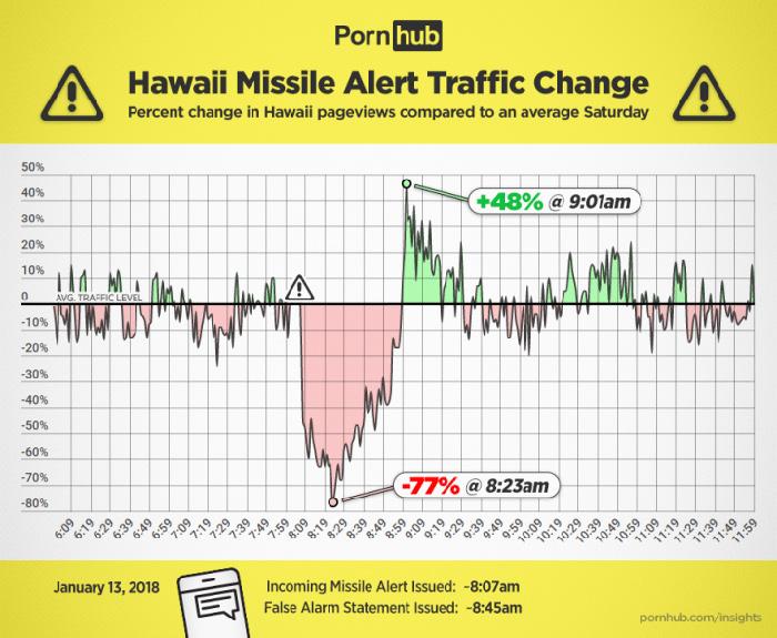Pornhub missile alert