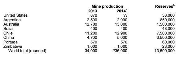 Reservas litio identificadas usgs 2015