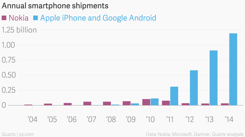Rise-Fall-Nokia-Smartphones
