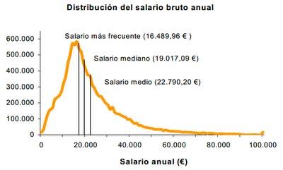 Salarios-Mmm