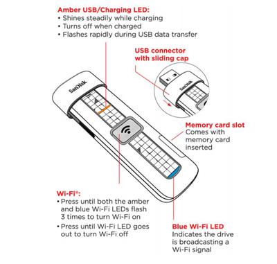 SanDisk estrena una «memoria usb» inalámbrica, sin USB