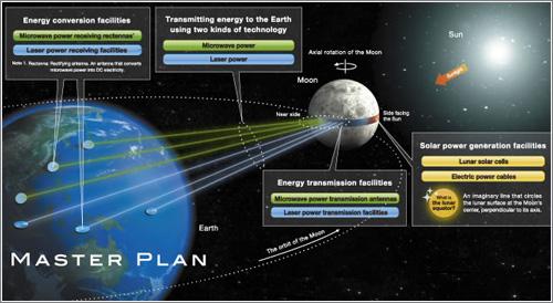 La luna como huerto solar, subvenciones incluidas