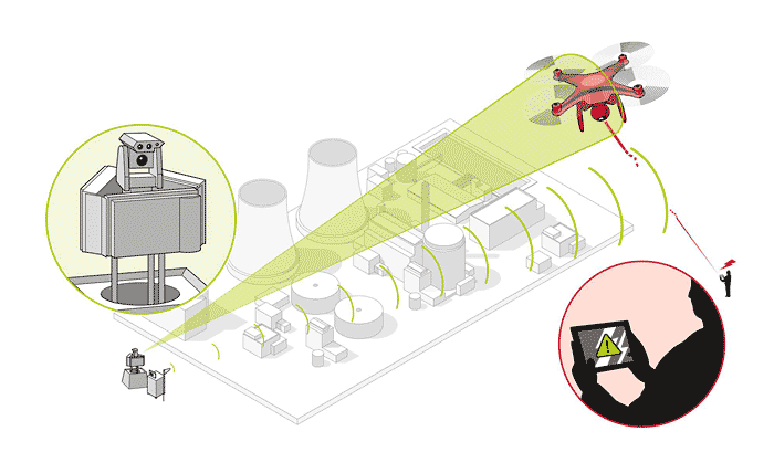 Sistema antidrones airbus defence