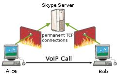 Skype: El Truco del Agujero
