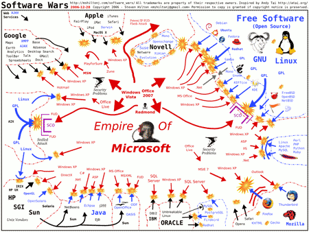 Software Wars, © Steven Hilton
