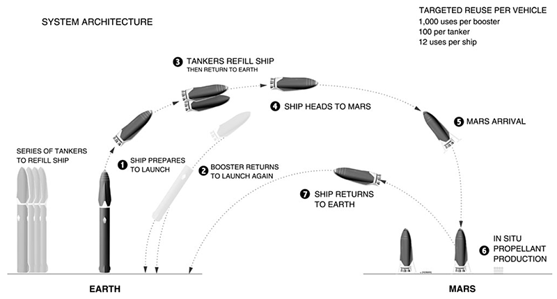 Spacex system architecture mars