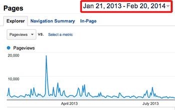 Cómo analizar las visitas de una página web específica (Google Analytics)