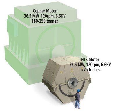 Un motor superconductor de 49.000 caballos de potencia