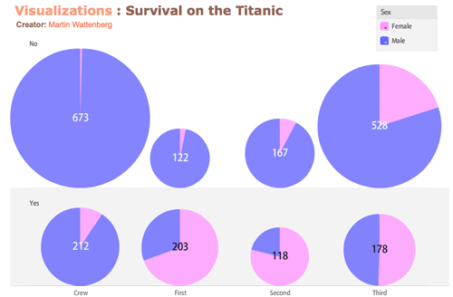 Survival on the Titanic / ManyEyes