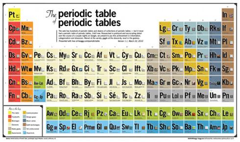 La madre de todas las tablas periódicas superada por el elemento