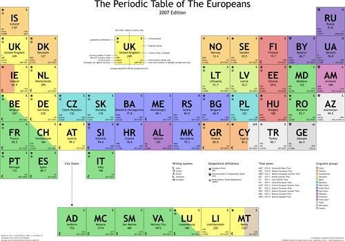 La tabla peridica de los europeos microsiervos humor de las decenas de pases que se incluyen en el continente europeo organizados en su propia tabla peridica cdigo de pas nombre del pas en ingls urtaz Gallery