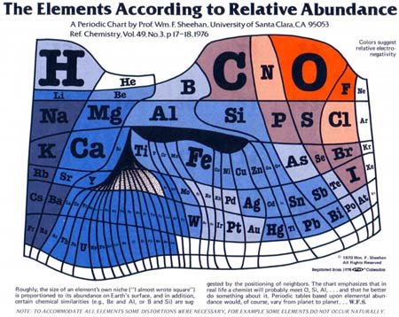 Tabla Elementos2