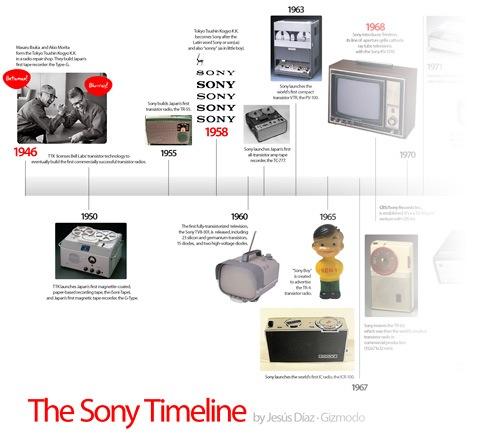The Sony Timeline, Gizmodo