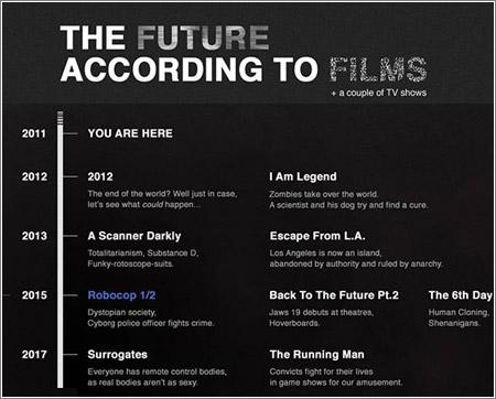 Thefuturefilms