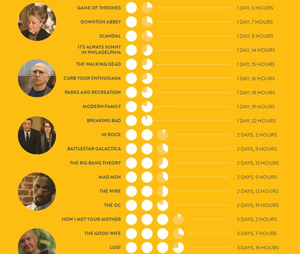 Cuánto tiempo te llevaría ver todos los episodios de cada serie de televisión | Microsiervos (Películas / TV)