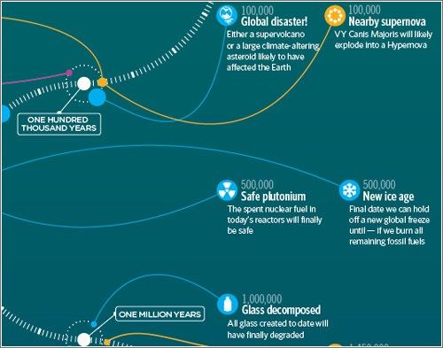 Cronología del futuro lejano — o qué pasará dentro de 1000, de 100 000 ó de 100 trillones de años