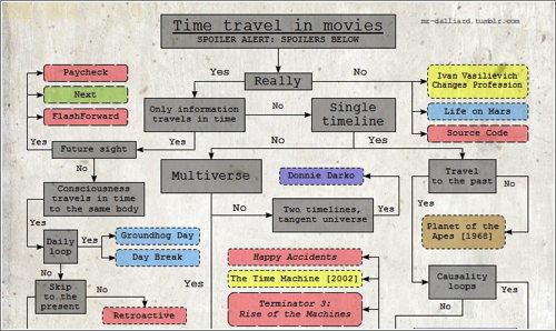 Timetravelmovies
