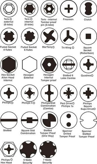 Tipos de destornillador