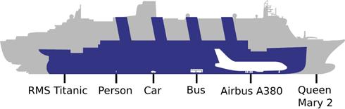 Titanic-Qm2-Etc