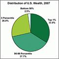 gráfica reparto riqueza