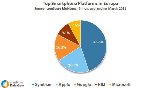 top-smartphone-platforms-in-europe.png
