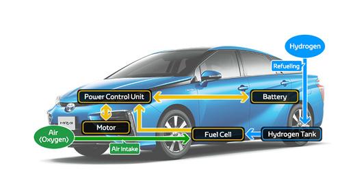 Toyota-Patentes-Pila-Combustible