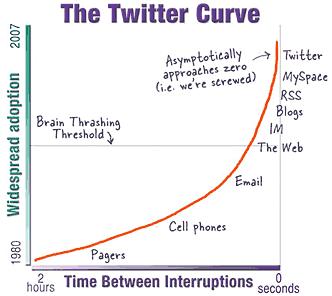 La Curva de Twitter
