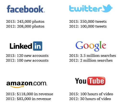 un-minut-internet-2012-2013.jpg