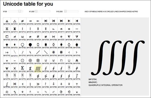 Una tabla Unicode interactiva