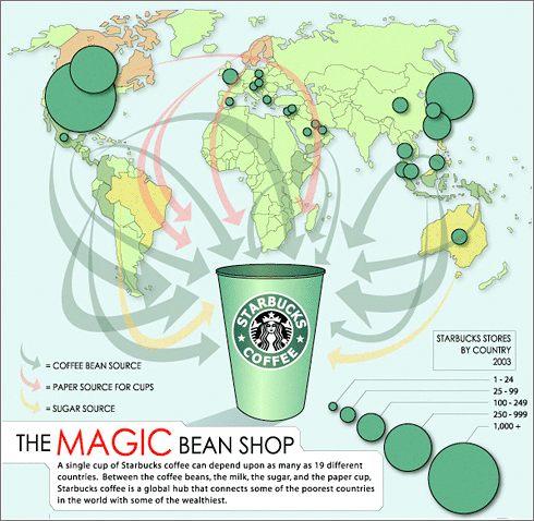 Vaso Global de Starbucks