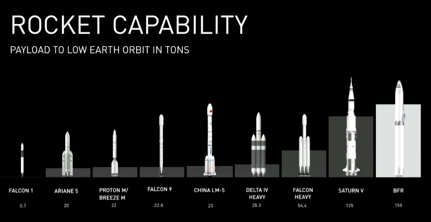 Vehiculo espacial bfr spacex 3