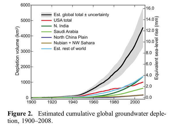 Volumen de las aguas subterráneas extraídas 1900-2008
