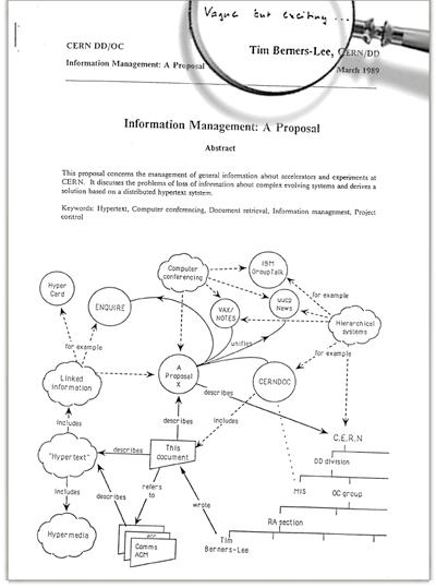 Propuesta de Tim Berners-Lee en el CERN