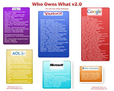Who Owns What 2.0