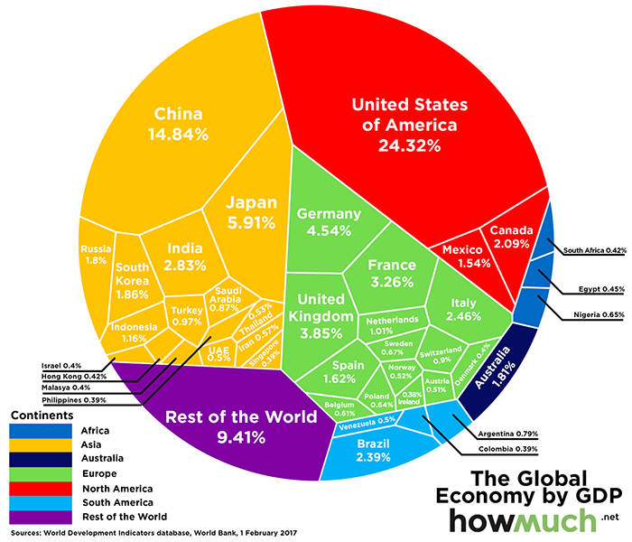 World gdp howmuch