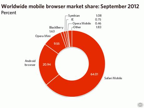 Worldwide-Mobile-2012-09