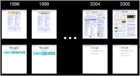 Yahoo-Google-Evo