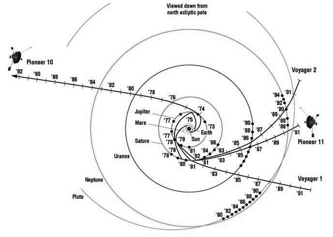 Pioneer Voyager trajectories