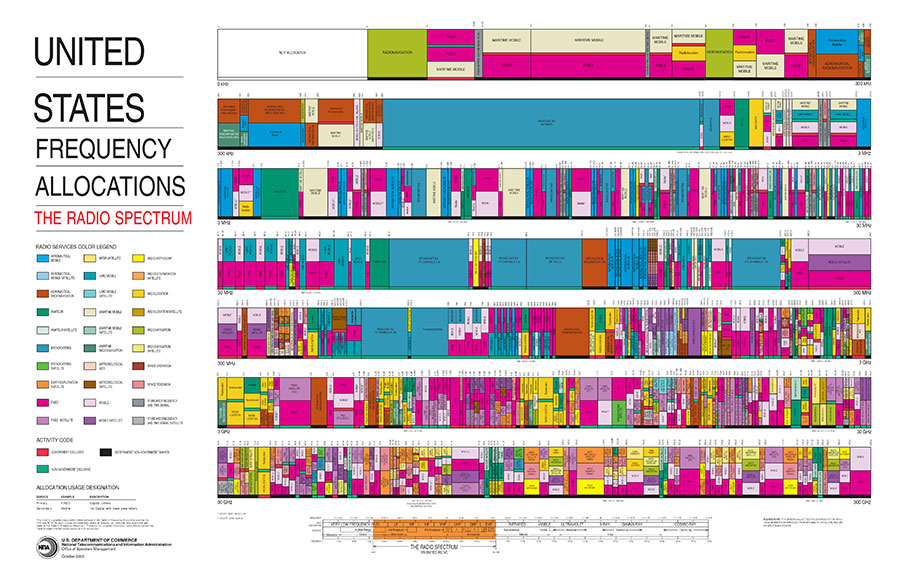 US Frequency Allocation / Radio Spectrum