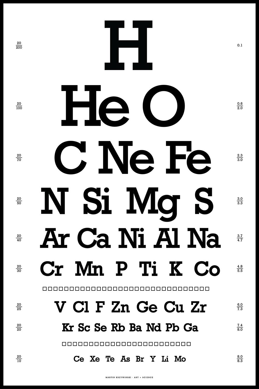Tabla agudeza visual / elementos químicos del universo / Martin Krzywinski
